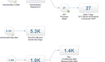 How We Calculate Conversion Rate Of Email Campaigns