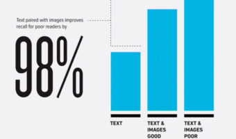 Why Visual Communication Matters & Types of Visual Communication