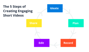 How to Create Engaging Short Videos for Social Media (Including 7 Excellent Examples)